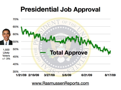 obama_total_approval_august_17_2009.jpg